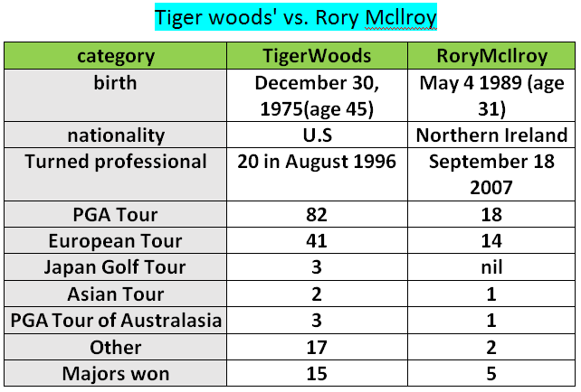 tiger woods vs. Rory Mcllroy
