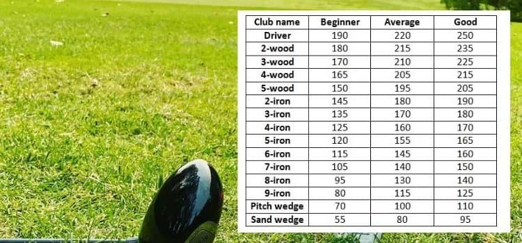 Average golf club distance
